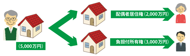 配偶者居住権と相続税