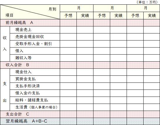 資金繰り計画表