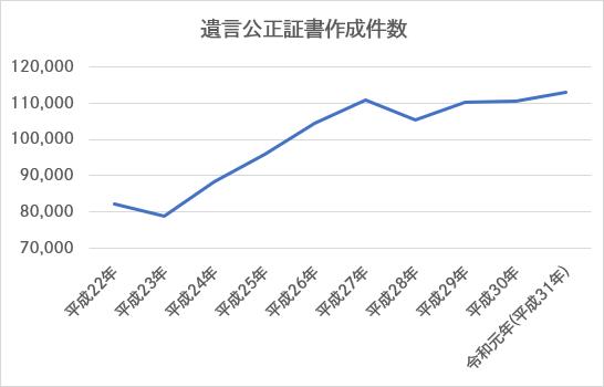 令和元年(平成31年)の遺言公正証書作成件数について