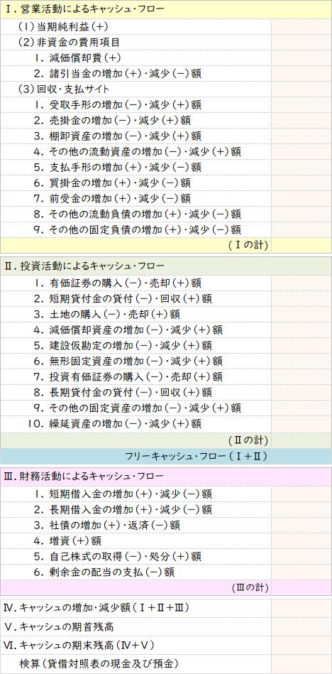 キャッシュフロー計算書の構成(3つの活動区分)