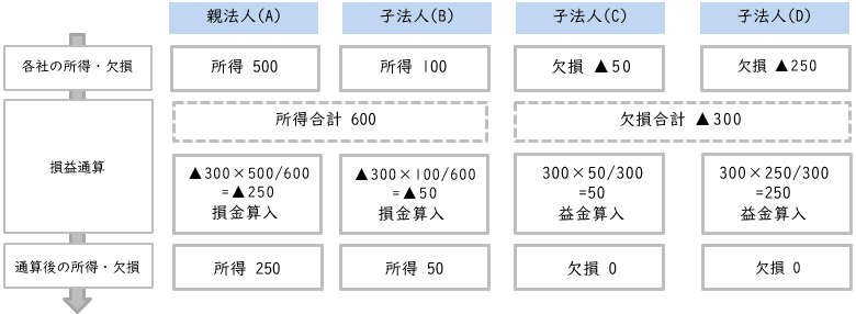 グループ通算制度でのイメージ図